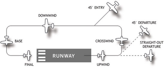 traffic_pattern