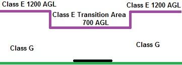 Class E 700 AGL 3D