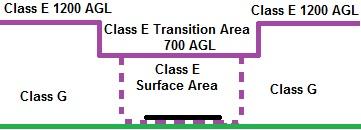 Class E Surface Area 3D