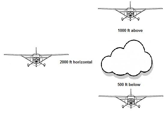 VFR Cloud Clearance