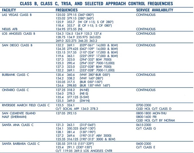 Airspace Table