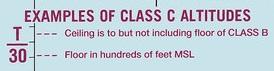 Class C underlying Class B